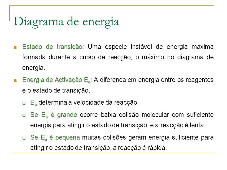 Diagrama de energia Estado de transição: Estado de transição: Uma especie instável de energia máxima formada durante a curso da reacção; o máximo no diagrama de energia.