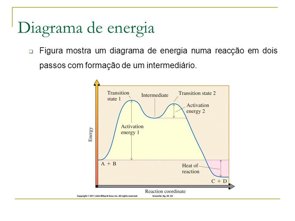 Diagrama de energia Figura mostra um diagrama de energia numa reacção em dois passos com formação de um intermediário.