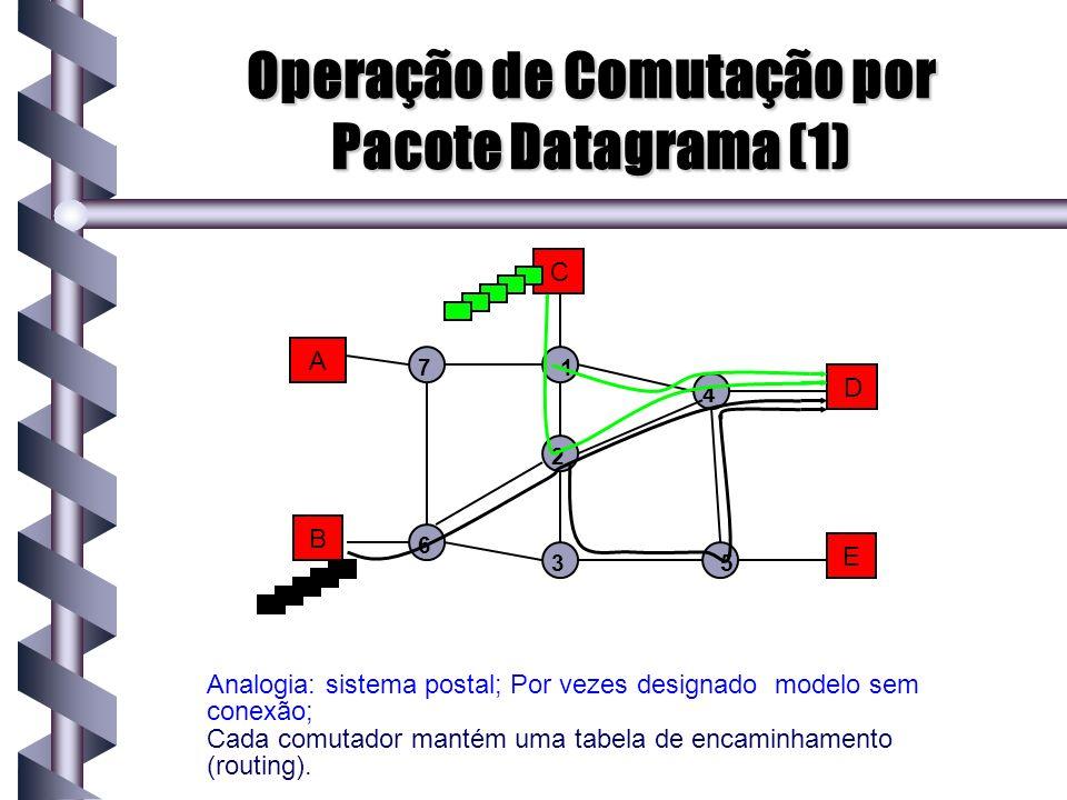 Operação de Comutação por Pacote Datagrama (1) A B C D E 1 2 3 4 5 7 6 Analogia: sistema postal; Por vezes designado modelo sem conexão; Cada comutado