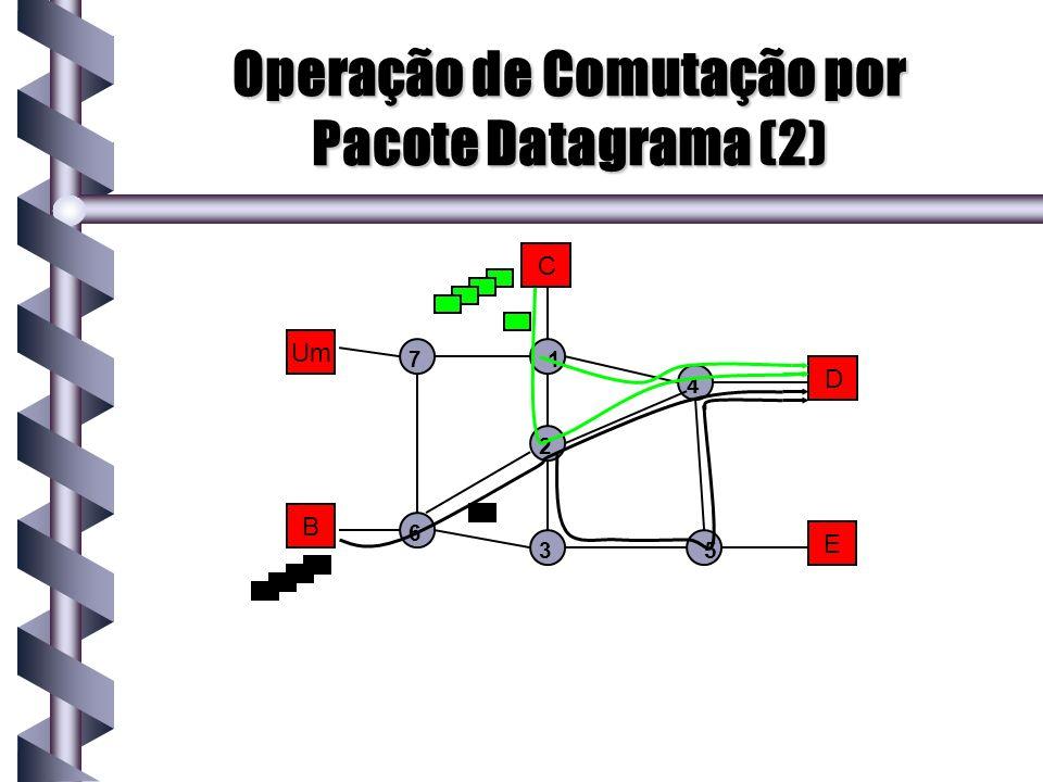 Operação de Comutação por Pacote Datagrama (2) Um B C D E 1 2 3 4 5 7 6