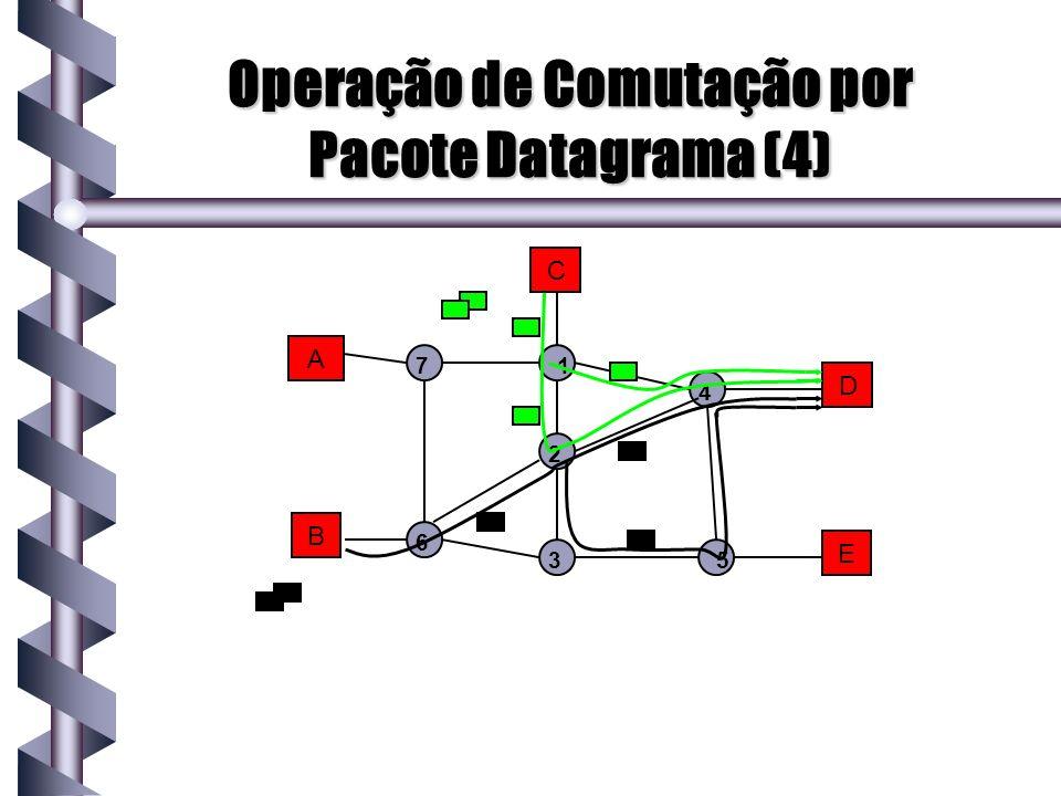 Operação de Comutação por Pacote Datagrama (4) A B C D E 1 2 3 4 5 7 6