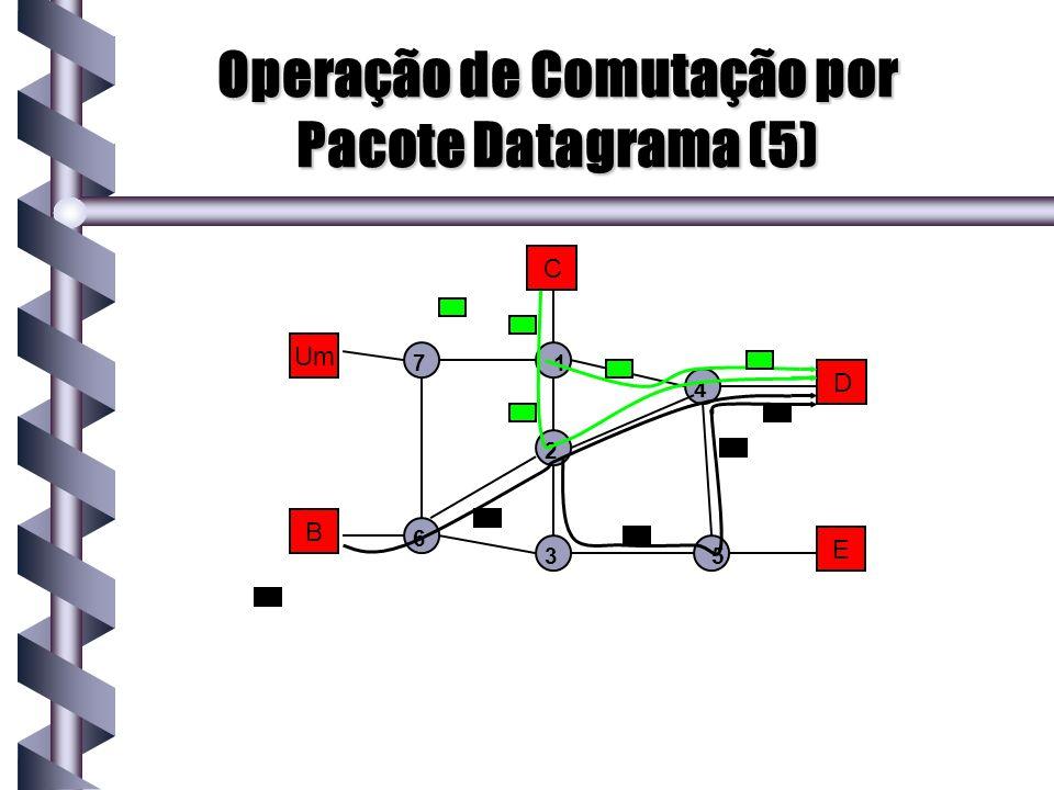 Operação de Comutação por Pacote Datagrama (5) Um B C D E 1 2 3 4 5 7 6