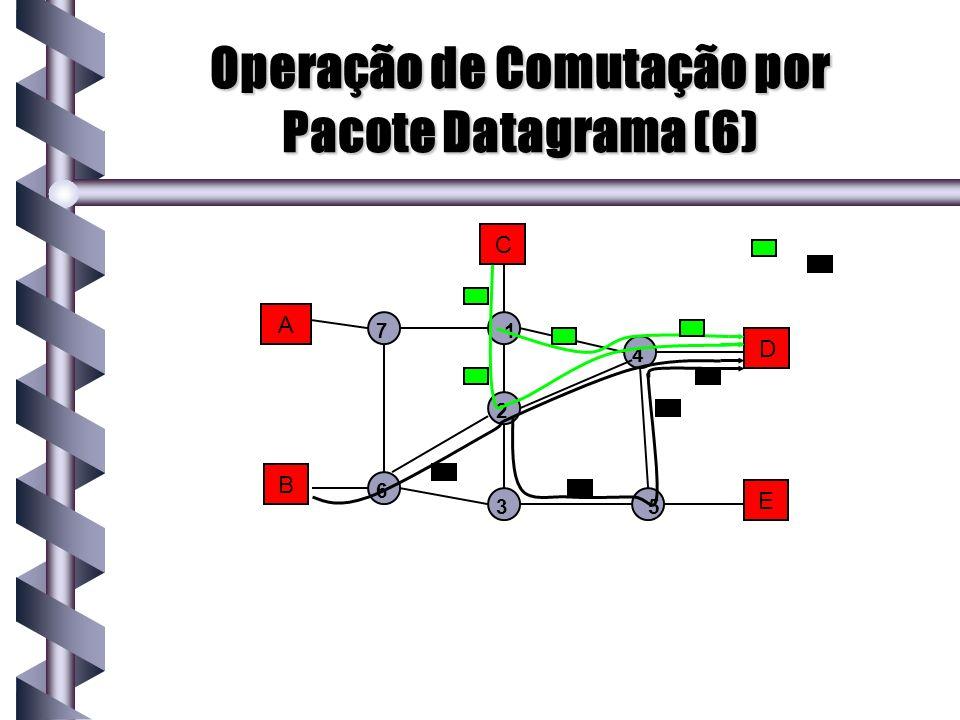 A B C D E 1 2 3 4 5 7 6 Operação de Comutação por Pacote Datagrama (6)