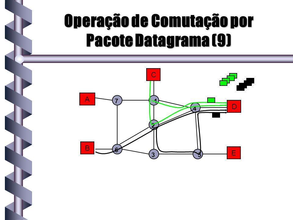 A B C D E 1 2 3 4 5 7 6 Operação de Comutação por Pacote Datagrama (9)