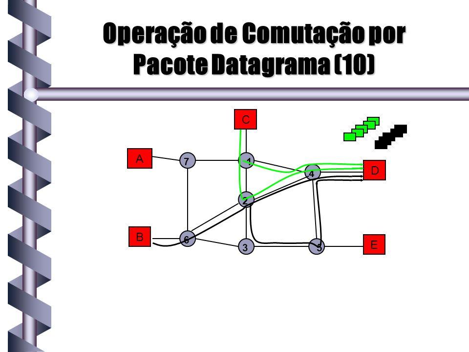 A B C D E 1 2 3 4 5 7 6 Operação de Comutação por Pacote Datagrama (10)