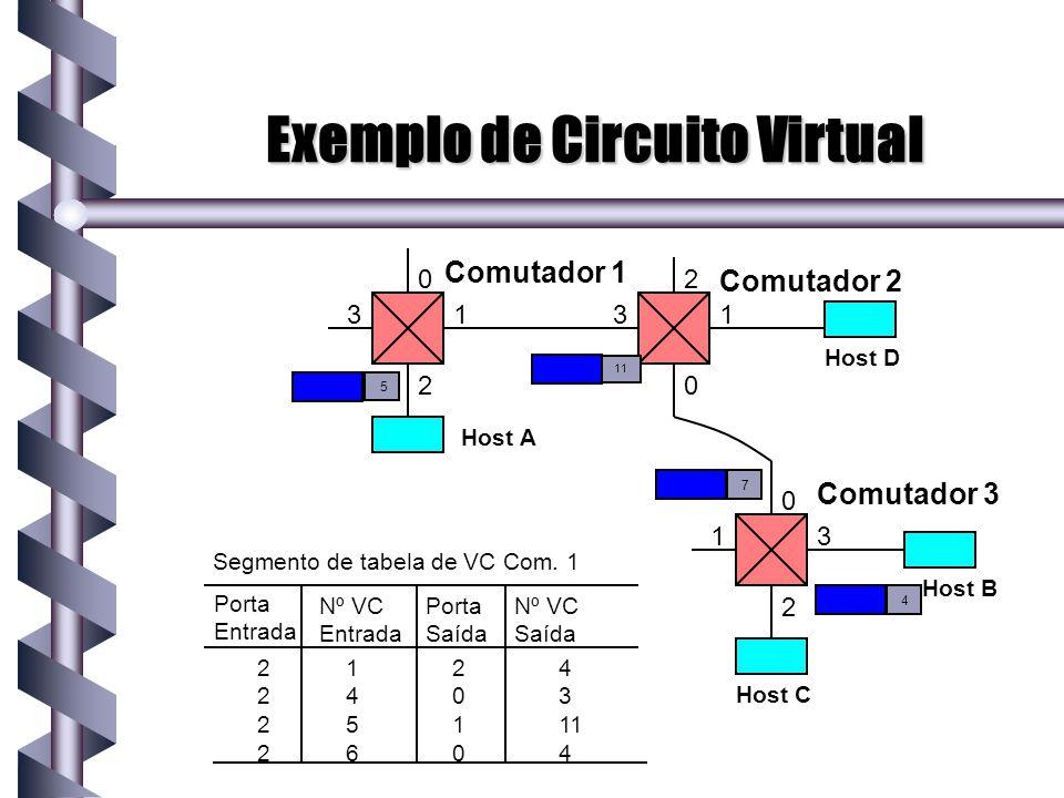 Exemplo de Circuito Virtual 0 1 3 2 Host A 0 3 1 2 Host C 2 1 3 0 Host B Host D Comutador 1 Comutador 2 Comutador 3 Porta Entrada Segmento de tabela d