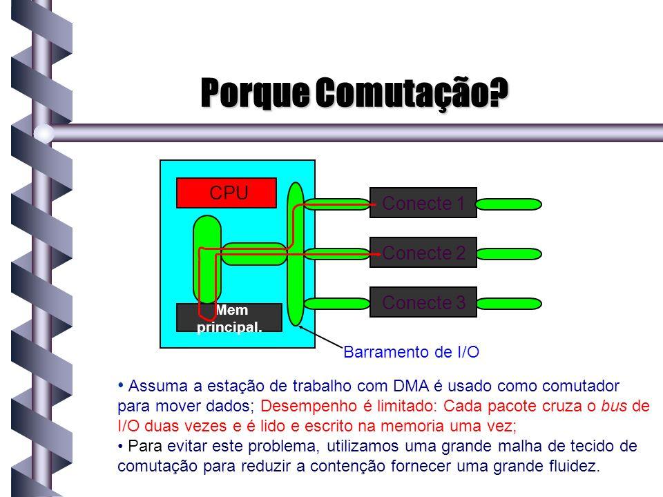 Comutadores Crossbar Comutadores Crossbar 1.