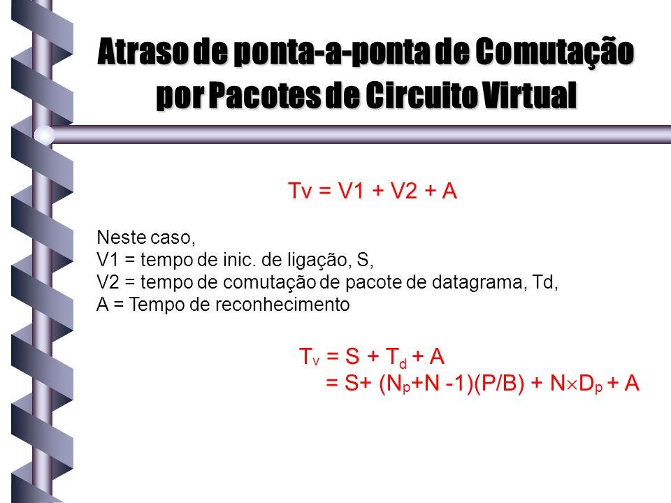 Atraso de ponta-a-ponta de Comutação por Pacotes de Circuito Virtual Tv = V1 + V2 + A Neste caso, V1 = tempo de inic. de ligação, S, V2 = tempo de com
