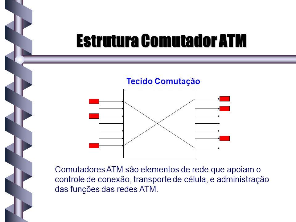 Estrutura Comutador ATM Tecido Comutação Comutadores ATM são elementos de rede que apoiam o controle de conexão, transporte de célula, e administração