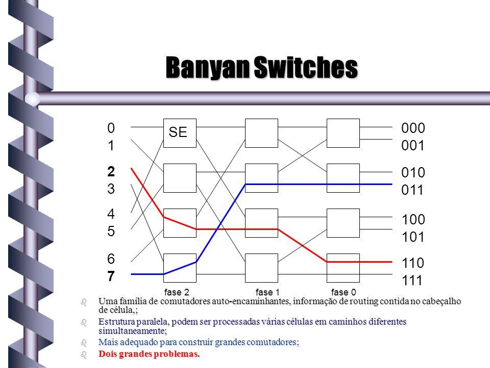 Banyan Switches b Uma família de comutadores auto-encaminhantes, informação de routing contida no cabeçalho de célula,; b Estrutura paralela, podem se