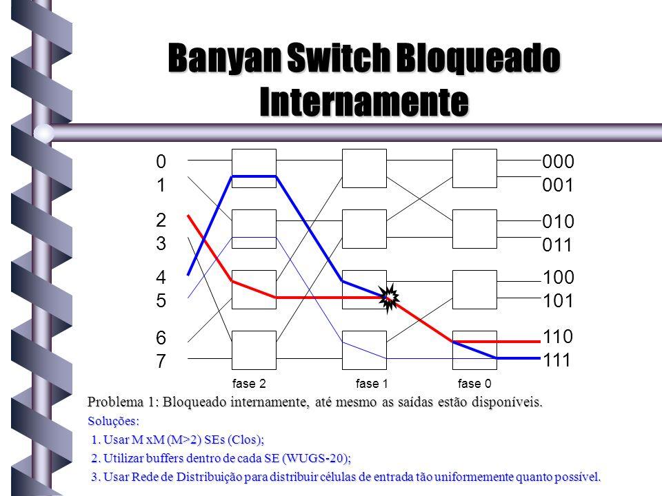 Banyan Switch Bloqueado Internamente Problema 1: Bloqueado internamente, até mesmo as saídas estão disponíveis. Soluções: 1. Usar M xM (M>2) SEs (Clos