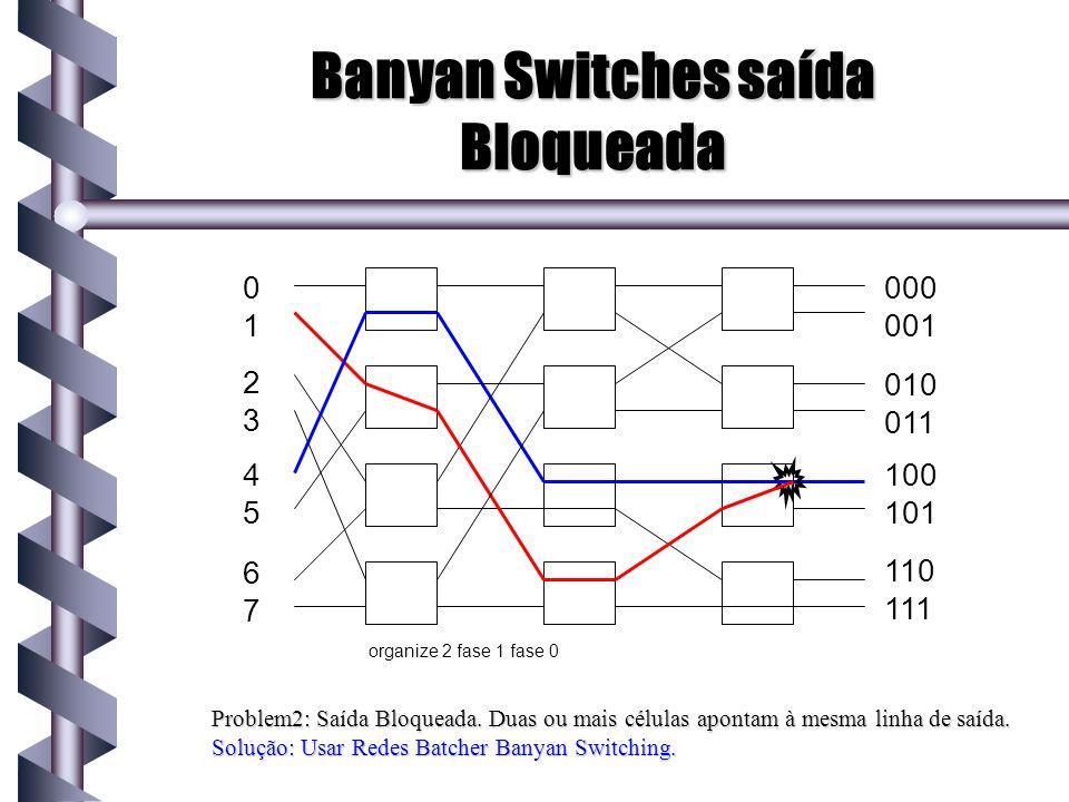 Banyan Switches saída Bloqueada Problem2: Saída Bloqueada. Duas ou mais células apontam à mesma linha de saída. Solução: Usar Redes Batcher Banyan Swi