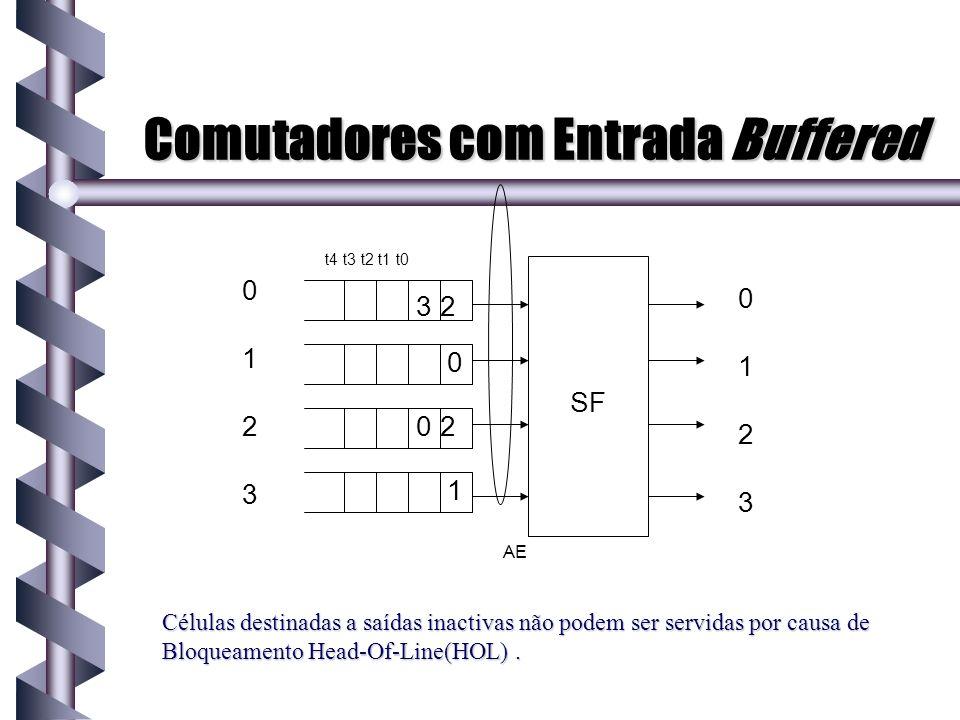 Comutadores com Entrada Buffered Células destinadas a saídas inactivas não podem ser servidas por causa de Bloqueamento Head-Of-Line(HOL). 0 1 2 3 0 1
