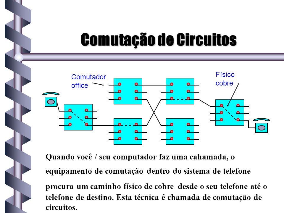 Comutação de Circuitos Quando você / seu computador faz uma cahamada, o equipamento de comutação dentro do sistema de telefone procura um caminho físi