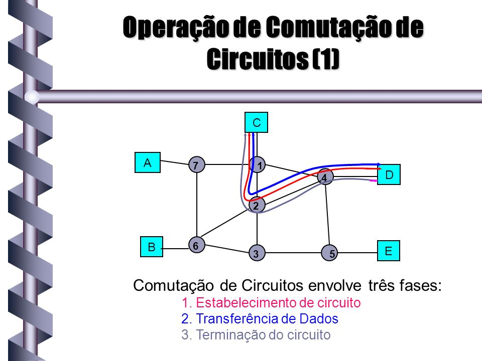 Operação de Comutação de Circuitos (1) Comutação de Circuitos envolve três fases: 1. Estabelecimento de circuito 2. Transferência de Dados 3. Terminaç