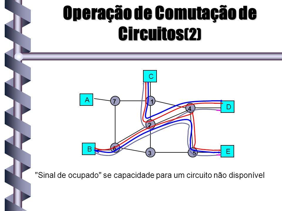 Comutação por Pacotes de Circuito Virtual Comutação por pacotes VC é um híbrido de comutação de circuitos e comutação por pacotes: Todo os dados são transmitidos como pacotes Todos os pacotes de uma mensagem são enviados junto num caminho preestabelecido (circuito virtual) Comunicação com circuitos virtuais (VC) acontece em três fases: 1.