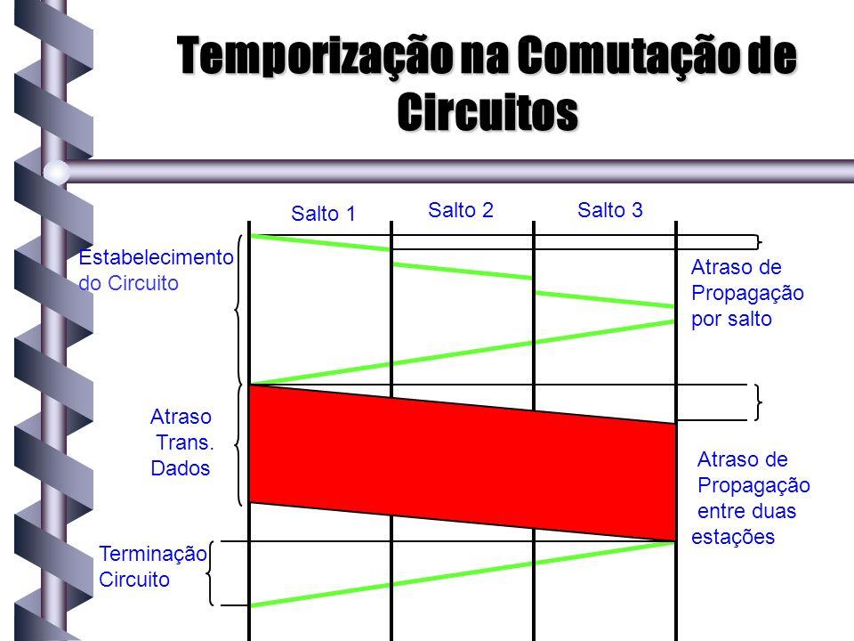 Atraso de ponta-a-ponta de Comutação por Pacotes de Circuito Virtual Tv = V1 + V2 + A Neste caso, V1 = tempo de inic.