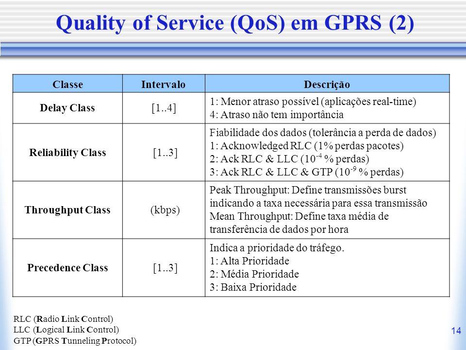 14 Quality of Service (QoS) em GPRS (2) ClasseIntervaloDescrição Delay Class[1..4] 1: Menor atraso possível (aplicações real-time) 4: Atraso não tem i