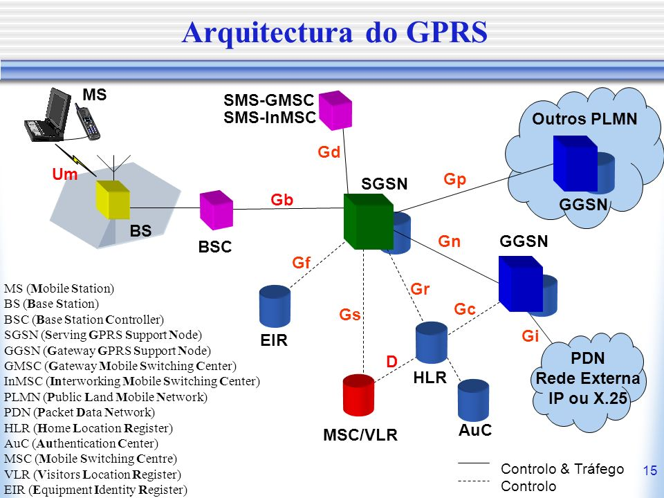 15 Arquitectura do GPRS BSC SGSN MS BS Outros PLMN GGSN PDN Rede Externa IP ou X.25 Gb Gd Gp Gn Gf Gs Gc GGSN EIR HLR MSC/VLR D SMS-GMSC SMS-InMSC Gi Gr Um AuC Controlo & Tráfego Controlo MS (Mobile Station) BS (Base Station) BSC (Base Station Controller) SGSN (Serving GPRS Support Node) GGSN (Gateway GPRS Support Node) GMSC (Gateway Mobile Switching Center) InMSC (Interworking Mobile Switching Center) PLMN (Public Land Mobile Network) PDN (Packet Data Network) HLR (Home Location Register) AuC (Authentication Center) MSC (Mobile Switching Centre) VLR (Visitors Location Register) EIR (Equipment Identity Register)