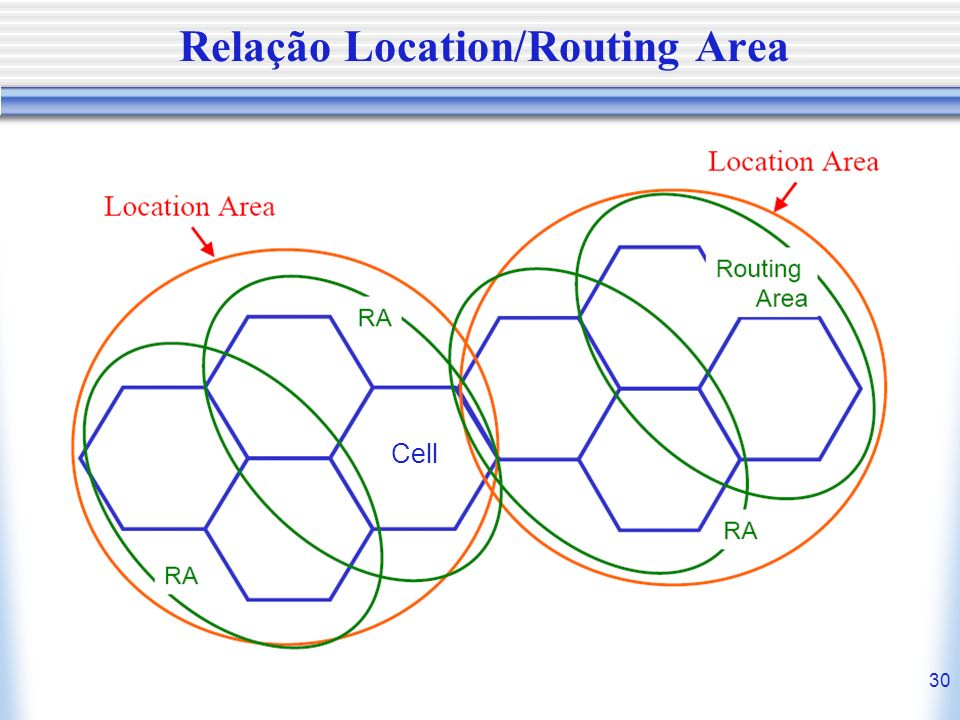 30 Relação Location/Routing Area Cell