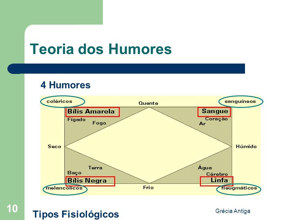 Grécia Antiga 10 Teoria dos Humores 4 Humores Tipos Fisiológicos