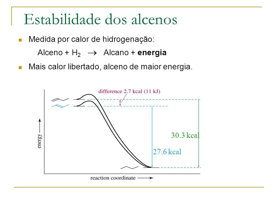 Estabilidade dos alcenos Medida por calor de hidrogenação: Alceno + H 2 Alcano + energia Mais calor libertado, alceno de maior energia. 30.3 kcal 27.6