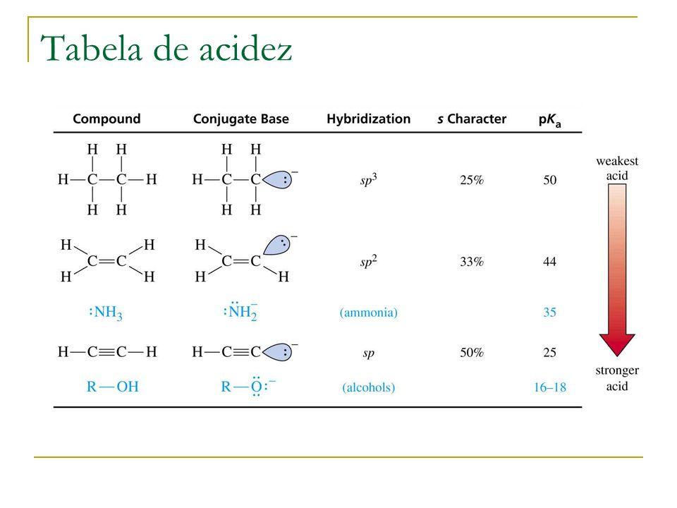 Tabela de acidez