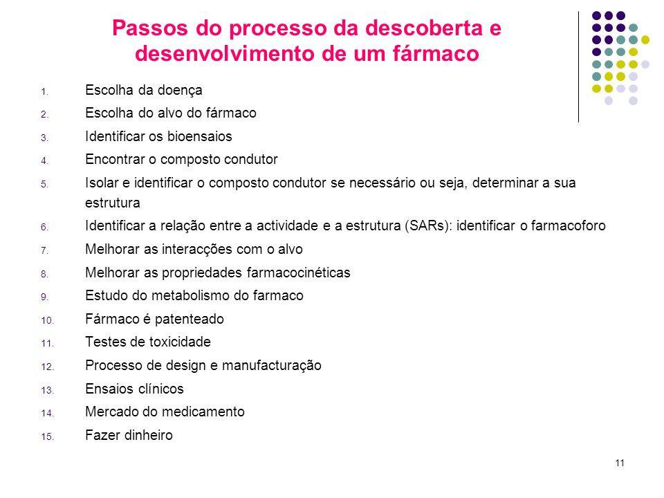 11 Passos do processo da descoberta e desenvolvimento de um fármaco 1. Escolha da doença 2. Escolha do alvo do fármaco 3. Identificar os bioensaios 4.