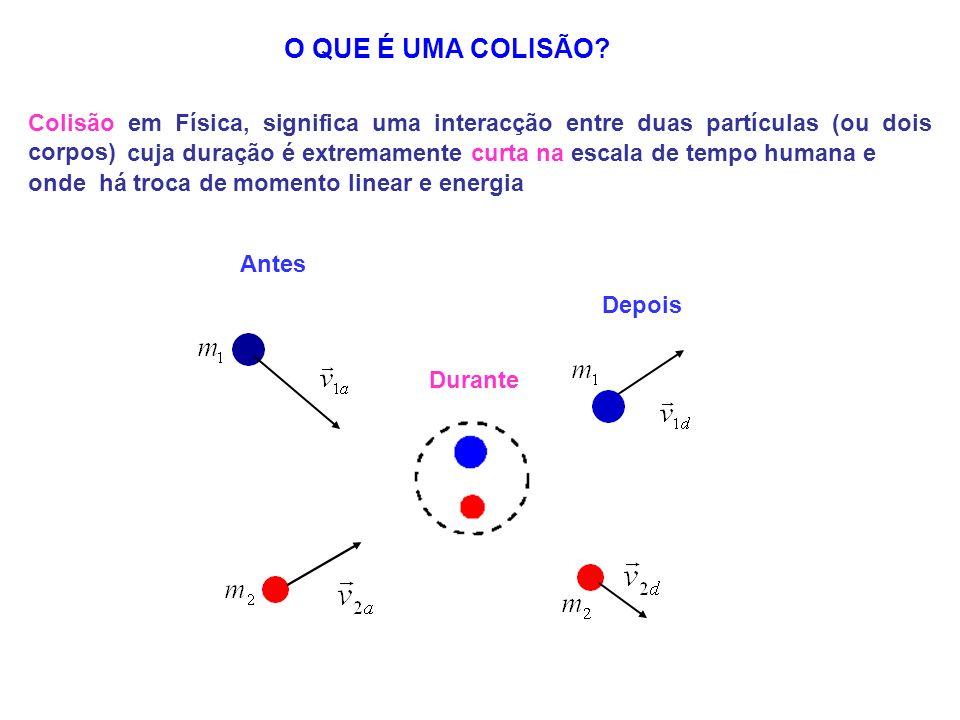 Antes Durante Depois Colisão em Física, significa uma interacção entre duas partículas (ou dois corpos) O QUE É UMA COLISÃO? cuja duração é extremamen