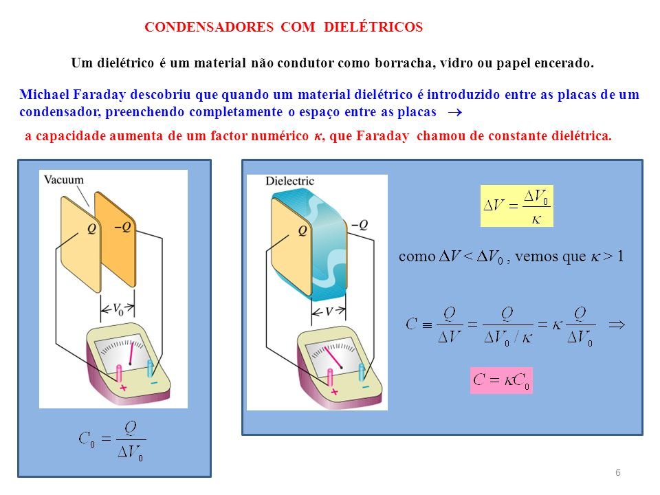 6 CONDENSADORES COM DIELÉTRICOS Um dielétrico é um material não condutor como borracha, vidro ou papel encerado. Michael Faraday descobriu que quando