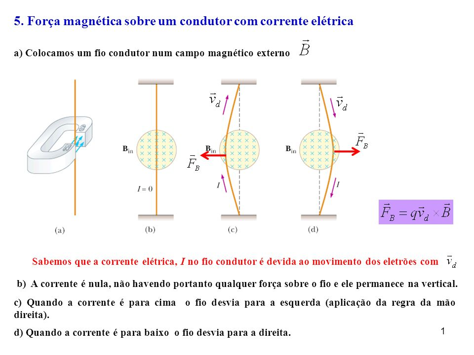 5. Força magnética sobre um condutor com corrente elétrica a) Colocamos um fio condutor num campo magnético externo Sabemos que a corrente elétrica, I