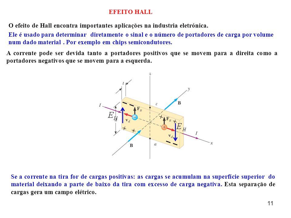 11 EFEITO HALL Ele é usado para determinar diretamente o sinal e o número de portadores de carga por volume num dado material. Por exemplo em chips se