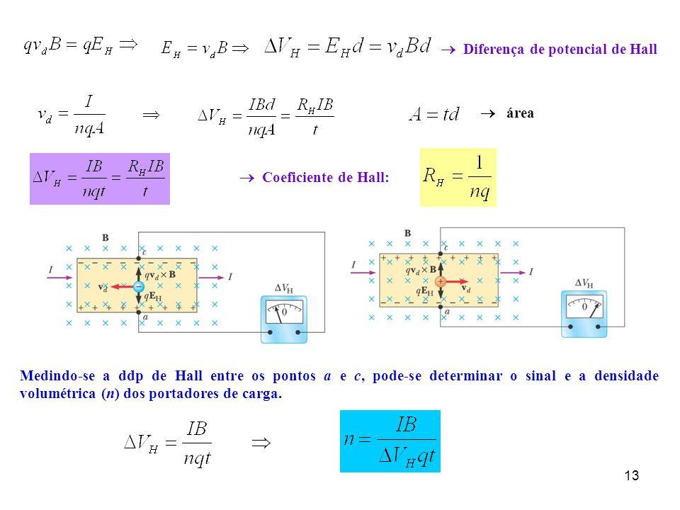 13 Medindo-se a ddp de Hall entre os pontos a e c, pode-se determinar o sinal e a densidade volumétrica (n) dos portadores de carga. Diferença de pote
