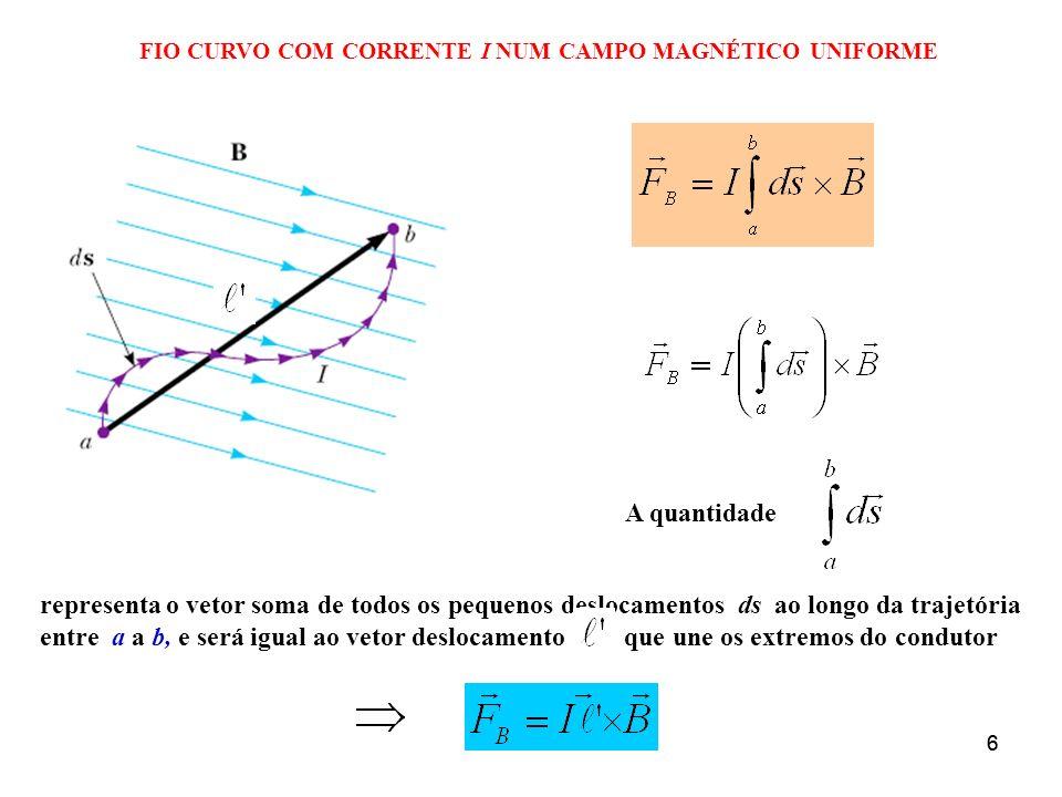 66 FIO CURVO COM CORRENTE I NUM CAMPO MAGNÉTICO UNIFORME A quantidade representa o vetor soma de todos os pequenos deslocamentos ds ao longo da trajet
