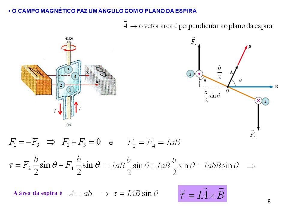 9 MOMENTO DE DIPOLO MAGNÉTICO (OU MOMENTO MAGNÉTICO): Momento da força (torque) sobre uma espira de corrente pode ser escrito como Para uma bobine com N espiras Energia potencial da espira