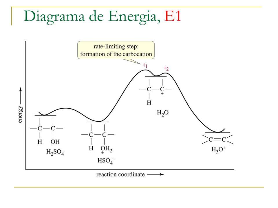 Diagrama de Energia, E1