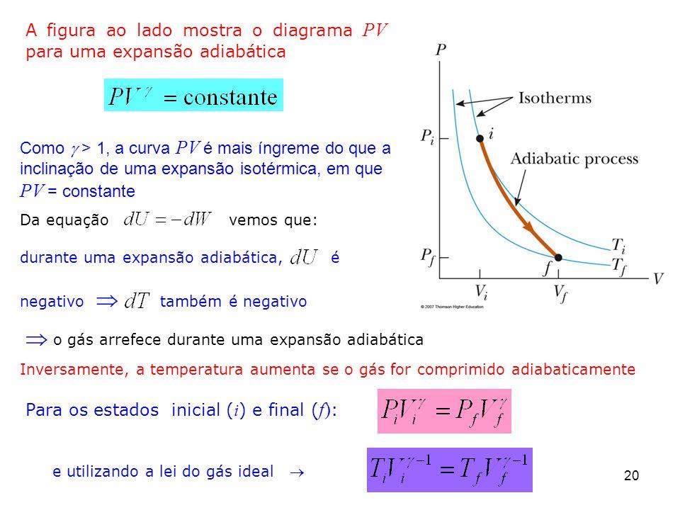 20 A figura ao lado mostra o diagrama PV para uma expansão adiabática Para os estados inicial ( i ) e final ( f) : Como > 1, a curva PV é mais íngreme