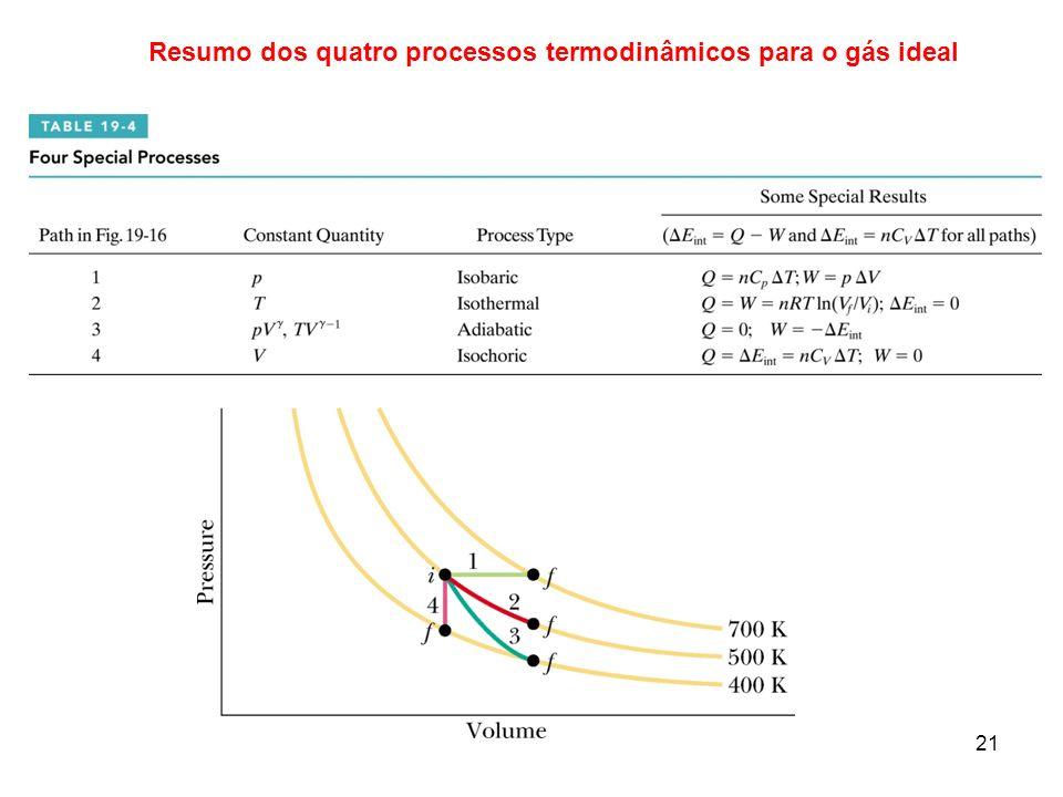 21 Resumo dos quatro processos termodinâmicos para o gás ideal