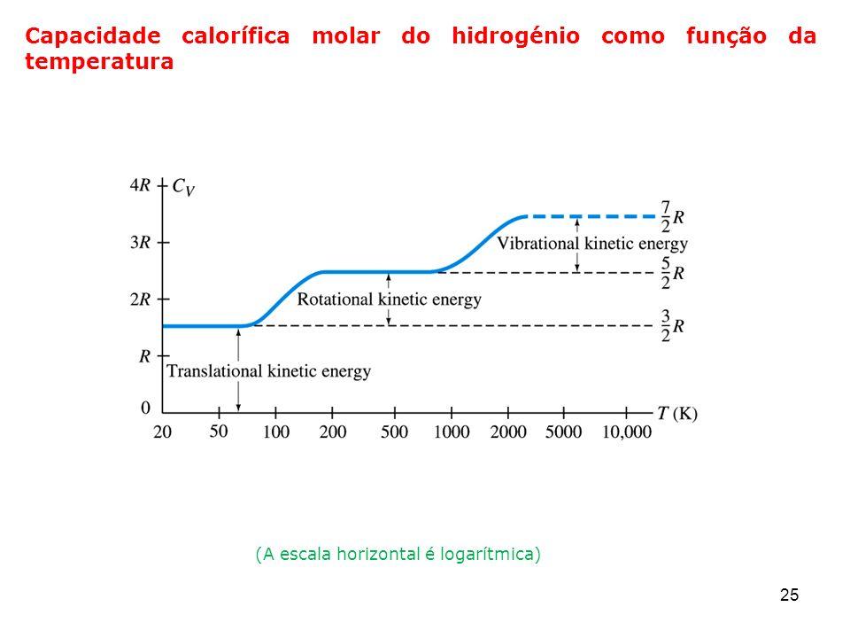 25 Capacidade calorífica molar do hidrogénio como função da temperatura (A escala horizontal é logarítmica)