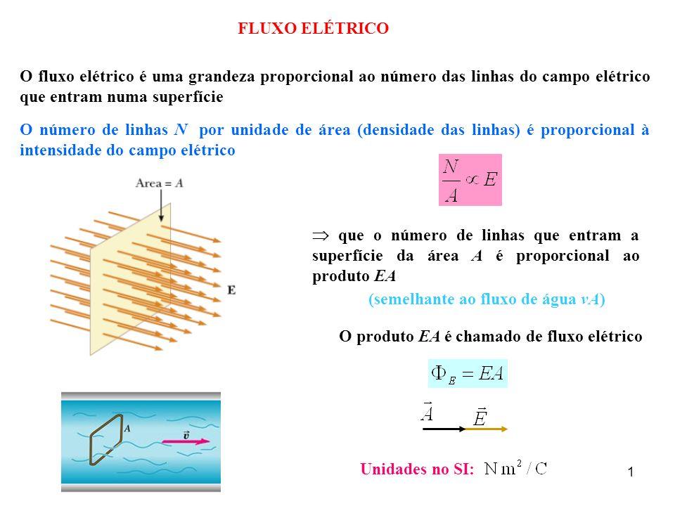 2 Quando a superfície A não for perpendicular ao campo elétrico (figura b) θ é um ângulo entre o campo elétrico e a normal à superfície.