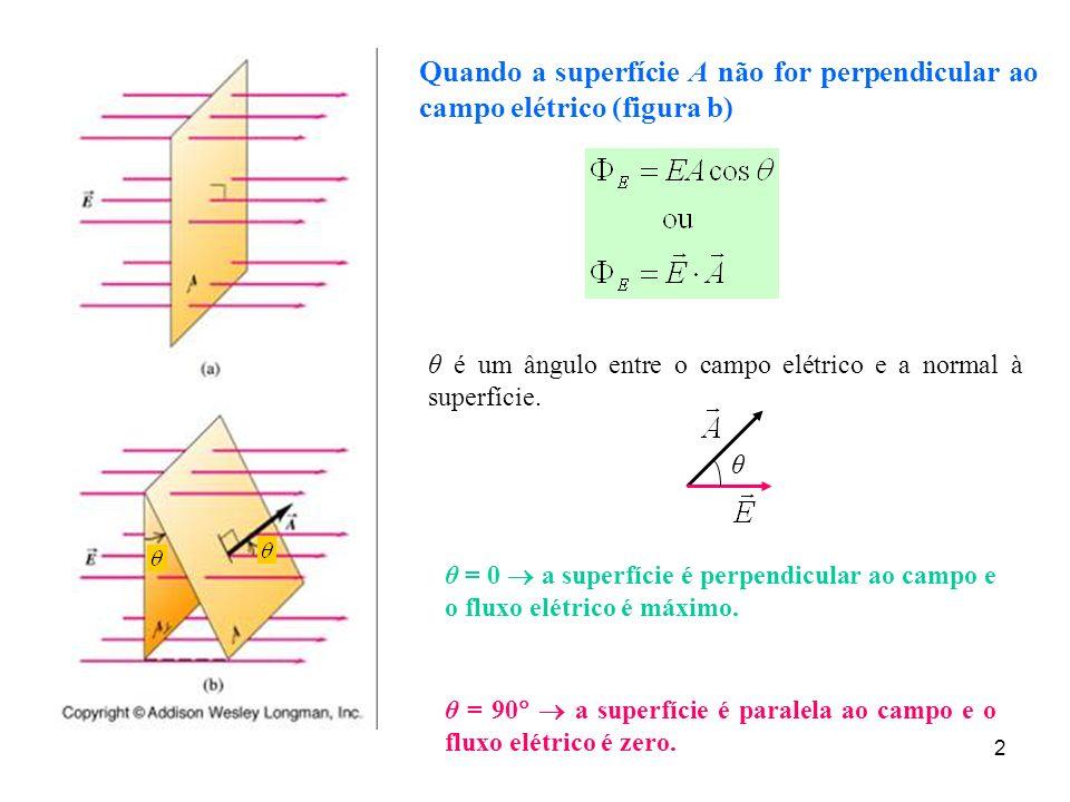 2 Quando a superfície A não for perpendicular ao campo elétrico (figura b) θ é um ângulo entre o campo elétrico e a normal à superfície. θ = 0 a super