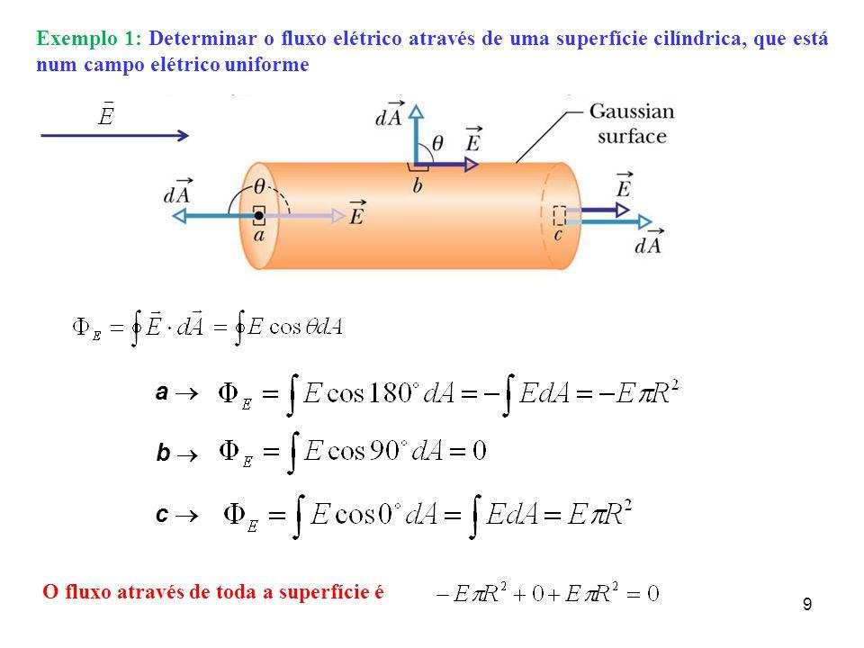 Exemplo 1: Determinar o fluxo elétrico através de uma superfície cilíndrica, que está num campo elétrico uniforme 9 a b c O fluxo através de toda a su
