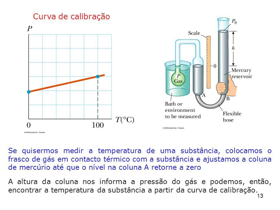 13 Se quisermos medir a temperatura de uma substância, colocamos o frasco de gás em contacto térmico com a substância e ajustamos a coluna de mercúrio