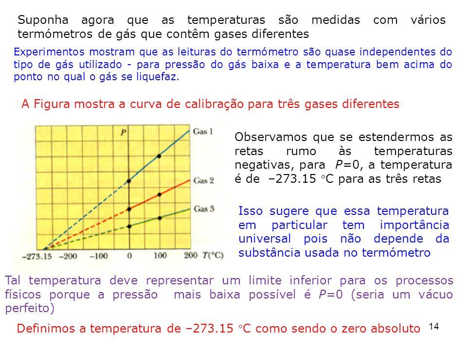 Experimentos mostram que as leituras do termómetro são quase independentes do tipo de gás utilizado - para pressão do gás baixa e a temperatura bem ac