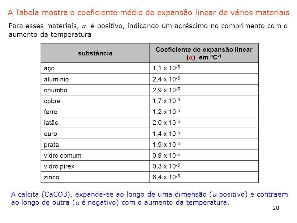 20 substância Coeficiente de expansão linear ( ) em ºC -1 aço1,1 x 10 -5 alumínio2,4 x 10 -5 chumbo2,9 x 10 -5 cobre1,7 x 10 -5 ferro1,2 x 10 -5 latão
