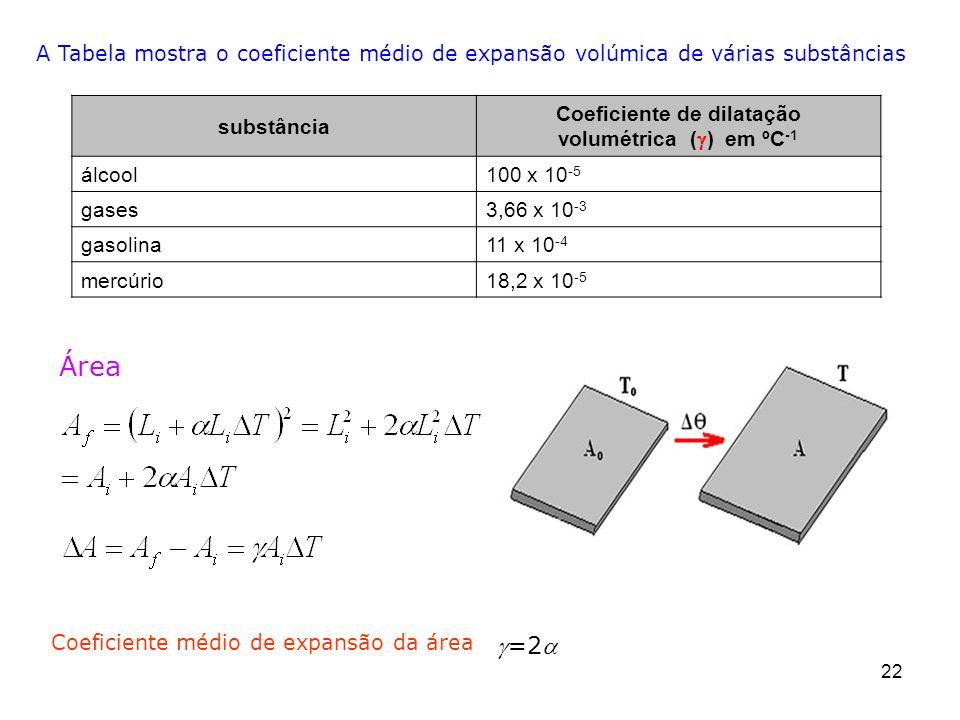 22 Área =2 Coeficiente médio de expansão da área substância Coeficiente de dilatação volumétrica ( ) em ºC -1 álcool100 x 10 -5 gases3,66 x 10 -3 gaso