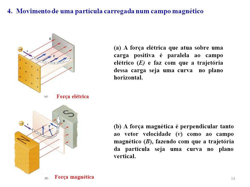 14 (a) A força elétrica que atua sobre uma carga positiva é paralela ao campo elétrico (E) e faz com que a trajetória dessa carga seja uma curva no pl