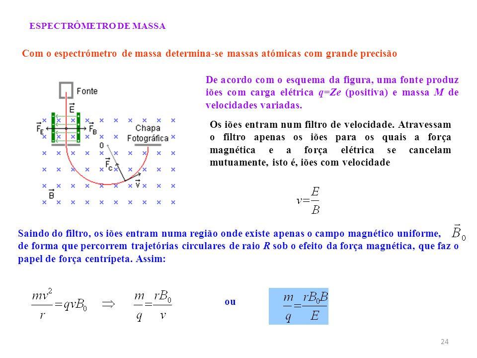 ESPECTRÔMETRO DE MASSA Com o espectrómetro de massa determina-se massas atómicas com grande precisão De acordo com o esquema da figura, uma fonte prod