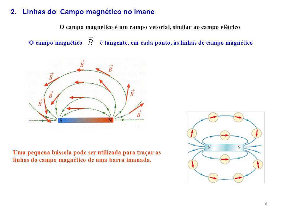O campo magnético é um campo vetorial, similar ao campo elétrico O campo magnético é tangente, em cada ponto, às linhas de campo magnético 2. Linhas d