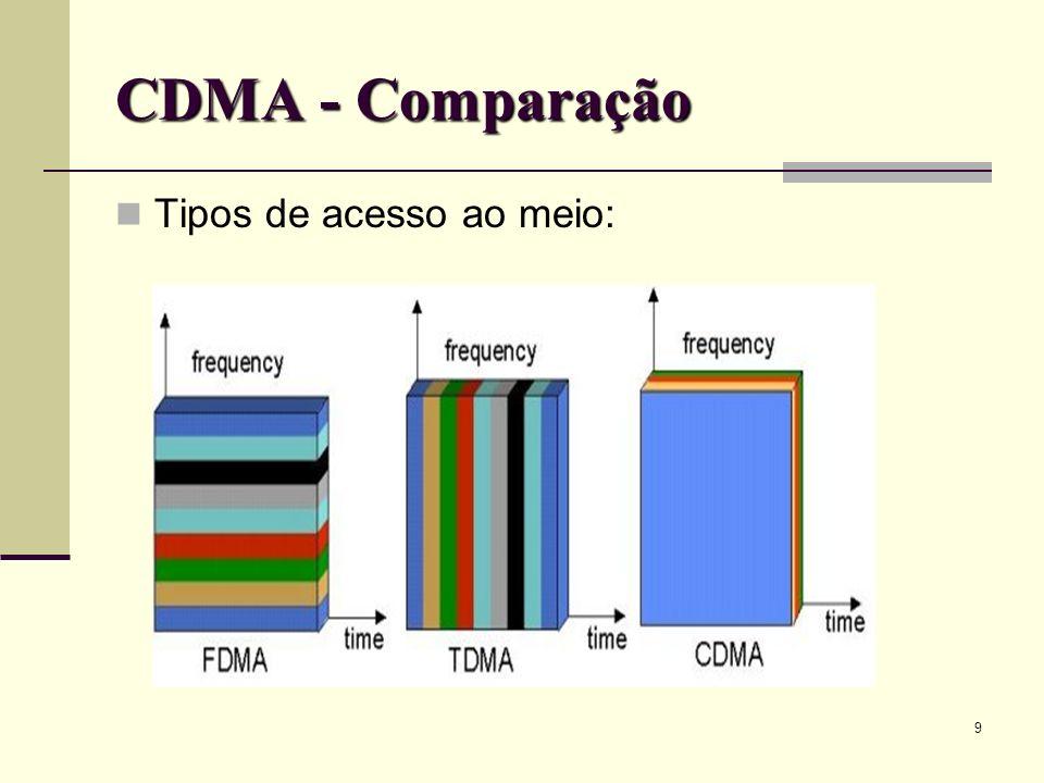 10 CDMA - Codificação O emissor codifica os sinais.